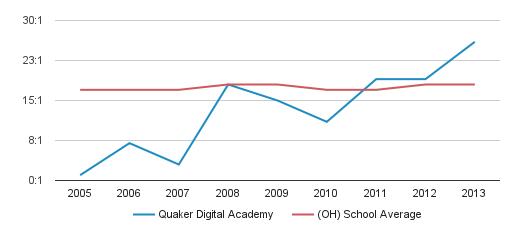 Quaker Digital Academy Student Teacher Ratio (2005-2013)