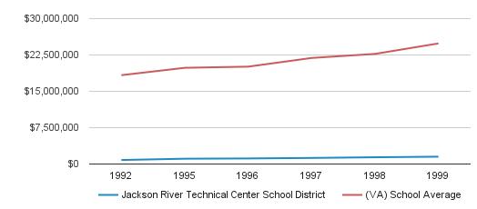 Jackson River Technical Center School District District Total Revenue (1992-1999)