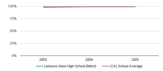 Lemoore Union High School District Graduation Rate (2003-2005)