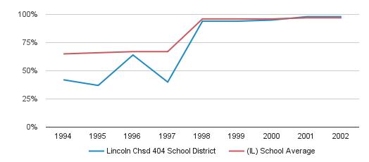 Lincoln Chsd 404 School District Graduation Rate (1994-2002)