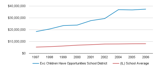 Exc Children Have Opportunities School District District Spending (1997-2006)