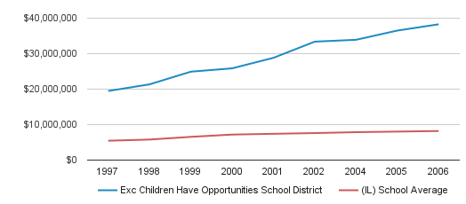 Exc Children Have Opportunities School District District Total Revenue (1997-2006)
