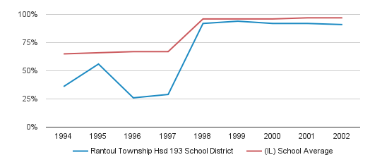 Rantoul Township Hsd 193 School District Graduation Rate (1994-2002)