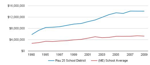 Rsu 25 School District District Total Revenue (1990-2009)