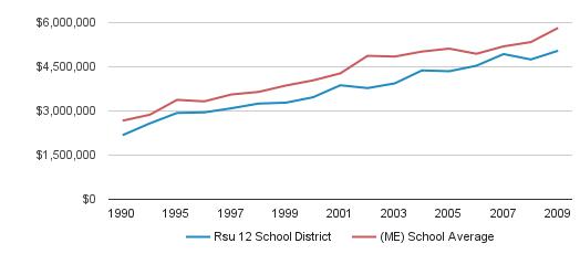 Rsu 12 School District District Spending (1990-2009)