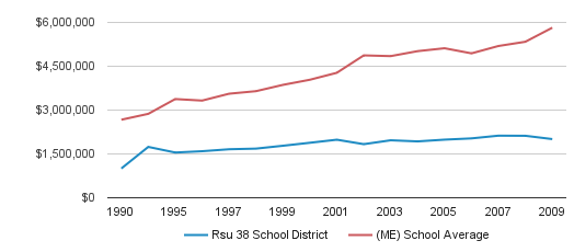 Rsu 38 School District District Spending (1990-2009)