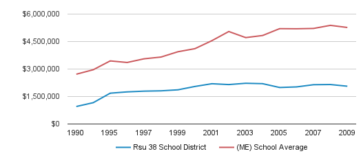 Rsu 38 School District District Total Revenue (1990-2009)