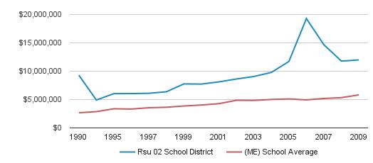 Rsu 02 School District District Spending (1990-2009)