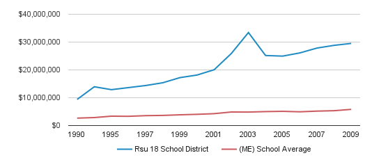 Rsu 18 School District District Spending (1990-2009)