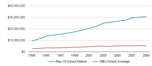 Rsu 18 School District District Total Revenue (1990-2009)