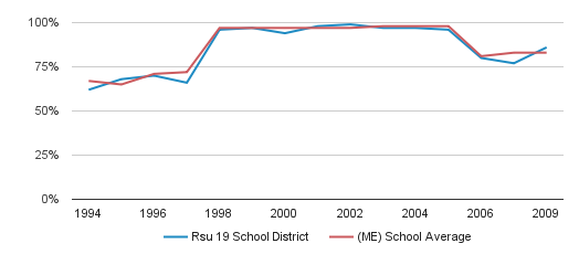 Rsu 19 School District Graduation Rate (1994-2009)