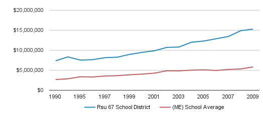 Rsu 67 School District District Spending (1990-2009)