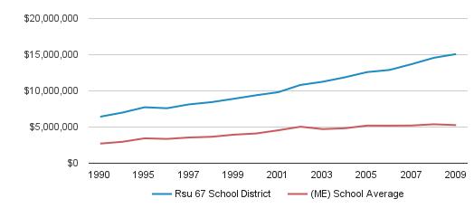 Rsu 67 School District District Total Revenue (1990-2009)