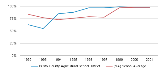Bristol County Agricultural School District Graduation Rate (1992-2001)