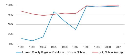 Franklin County Regional Vocational Technical School District Graduation Rate (1992-2001)
