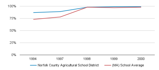 Norfolk County Agricultural School District Graduation Rate (1994-2000)