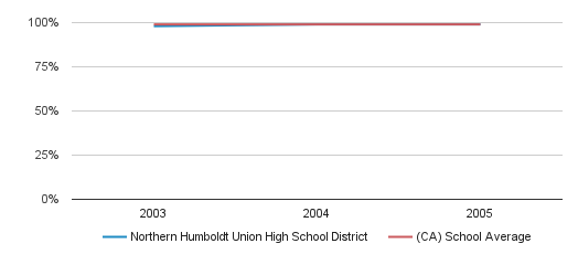 Northern Humboldt Union High School District Graduation Rate (2003-2005)