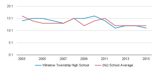 Winslow Township School 6 Students Keyword Data - Related
