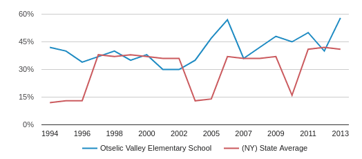 Otselic Valley Elementary School Eligible for Free Lunch (1994-2013)
