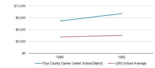 Four County Career Center School District District Revenue / Student (1990-1992)