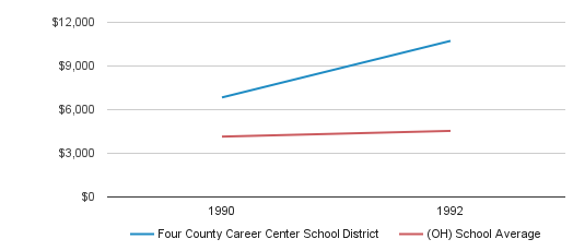 Four County Career Center School District District Spending / Student (1990-1992)