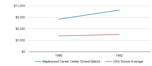 Maplewood Career Center School District District Spending / Student (1990-1992)