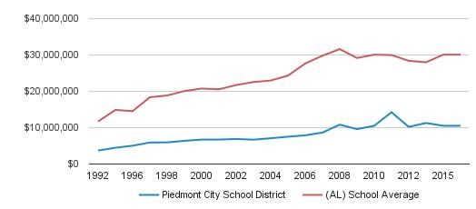 Piedmont City School District Al