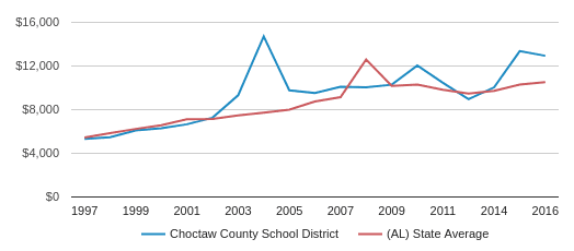 This chart display average spending per public school student in Choctaw County School District and average spending per public school student in AL by year, with the latest 2016-17 school year data.