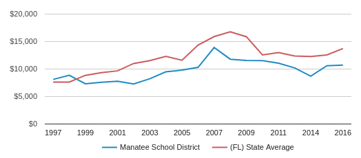 This chart display average spending per public school student in Manatee  School District and average spending per public school student in FL by year, with the latest 2017-18 school year data.