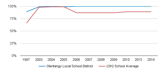 Olentangy Local School District Graduation Rate (1997-2016)