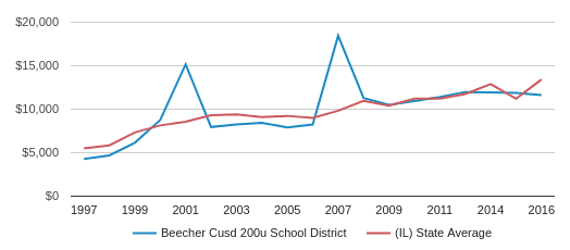 This chart display average spending per public school student in Beecher CUSD 200U School District and average spending per public school student in IL by year, with the latest 2016-17 school year data.