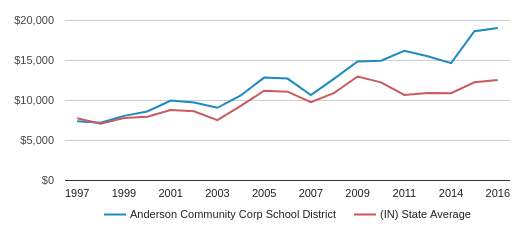This chart display average revenue per public school student in Anderson Community Corp School District and average revenue per public school student in IN by year, with the latest 2016-17 school year data.