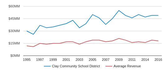 This chart display total revenue of Clay Community Schools  School District and average revenue for each school distric in IN by year, with the latest 2017-18 school year data.