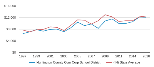 This chart display average revenue per public school student in Huntington Co Com Sch Corp School District and average revenue per public school student in IN by year, with the latest 2016-17 school year data.