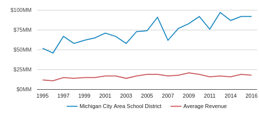 This chart display total revenue of Michigan City Area School District and average revenue for each school distric in IN by year, with the latest 2016-17 school year data.
