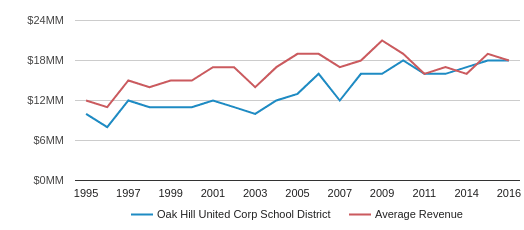 This chart display total revenue of Oak Hill United School Corp  School District and average revenue for each school distric in IN by year, with the latest 2017-18 school year data.