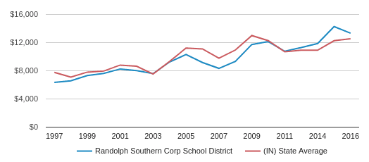 This chart display average revenue per public school student in Randolph Southern Corp School District and average revenue per public school student in IN by year, with the latest 2016-17 school year data.