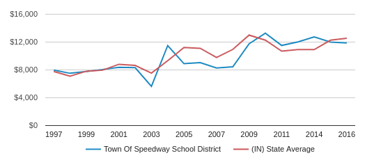 This chart display average revenue per public school student in School Town Of Speedway  School District and average revenue per public school student in IN by year, with the latest 2017-18 school year data.