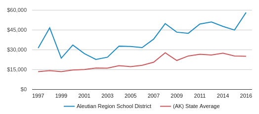 This chart display average revenue per public school student in Aleutian Region   School District and average revenue per public school student in AK by year, with the latest 2017-18 school year data.