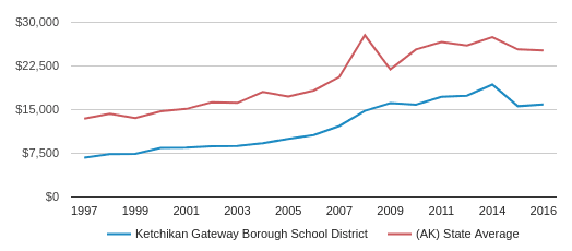 This chart display average revenue per public school student in Ketchikan Gateway Borough School District and average revenue per public school student in AK by year, with the latest 2015-16 school year data.