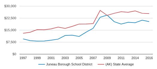 This chart display average spending per public school student in Juneau Borough School District and average spending per public school student in AK by year, with the latest 2015-16 school year data.