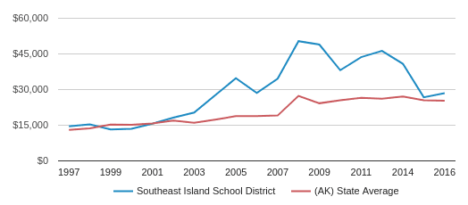 This chart display average spending per public school student in Southeast Island School District and average spending per public school student in AK by year, with the latest 2015-16 school year data.