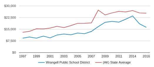 This chart display average spending per public school student in Wrangell Public School District and average spending per public school student in AK by year, with the latest 2015-16 school year data.