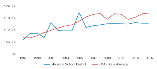 This chart display average revenue per public school student in Holliston  School District and median value from average revenue per public school student of all school districts in MA by year, with the latest 2016-17 school year data.