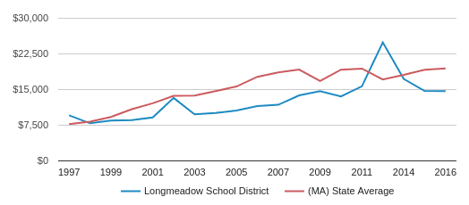 This chart display average spending per public school student in Longmeadow  School District and median value from average spending per public school student of all school districts in MA by year, with the latest 2016-17 school year data.