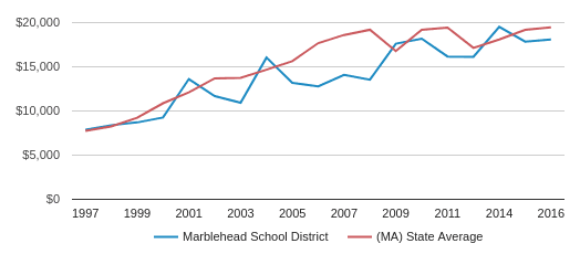 This chart display average spending per public school student in Marblehead School District and average spending per public school student in MA by year, with the latest 2016-17 school year data.