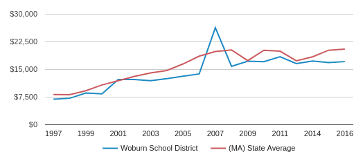 This chart display average revenue per public school student in Woburn School District and average revenue per public school student in MA by year, with the latest 2016-17 school year data.