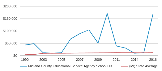 This chart display average spending per public school student in Midland County Educational Service Agency School District and average spending per public school student in MI by year, with the latest 2015-16 school year data.