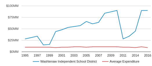 This chart display total spending of Washtenaw ISD School District and average spending for each school distric in MI by year, with the latest 2016-17 school year data.