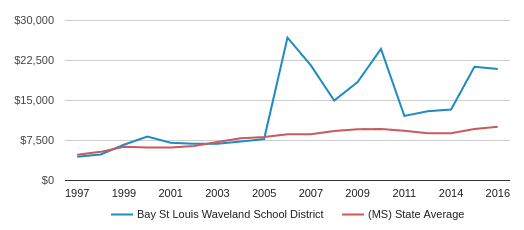 This chart display average spending per public school student in Bay St Louis Waveland School District and average spending per public school student in MS by year, with the latest 2015-16 school year data.